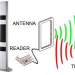 Pentingnya Bisnis Anda Menggunakan RFID